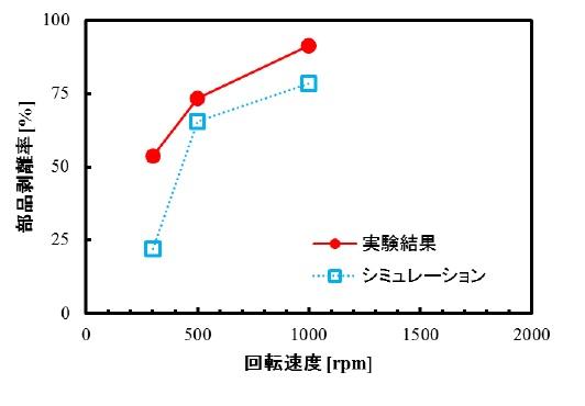 実験結果とシミュレーション